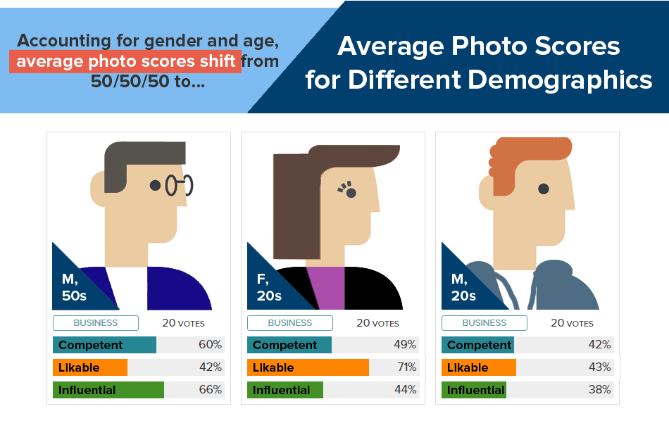 Gender Bias at Work Breakdown by Age