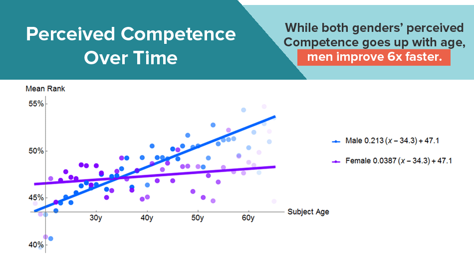 Men Look More Competent Gender Bias Infographic