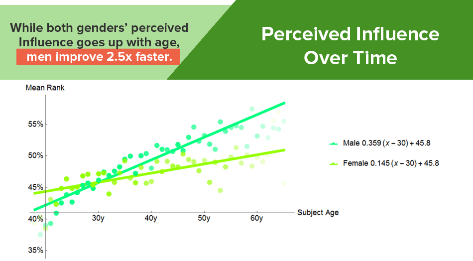 Older Men Look More Influential Gender Bias Infographic