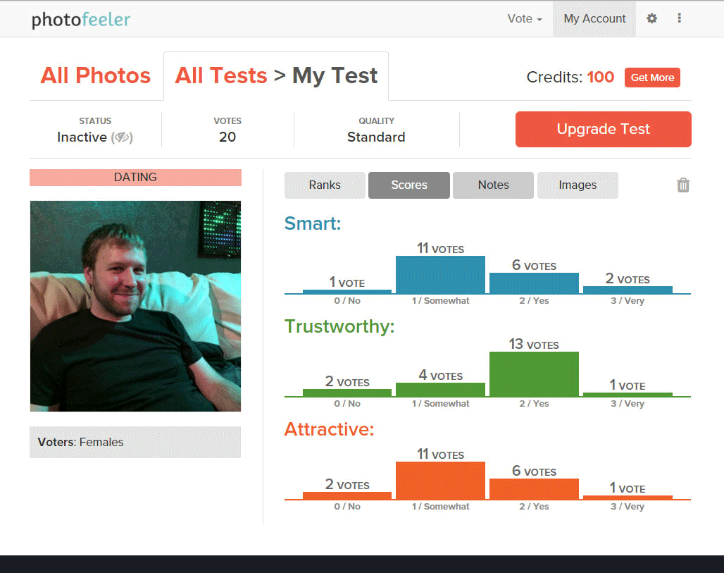 Photofeeler is a better alternative to Coffee Meets Bagel Photo Lab photo ranking testing