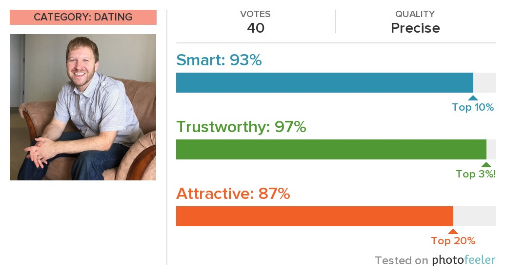 from Braeden dating website tests