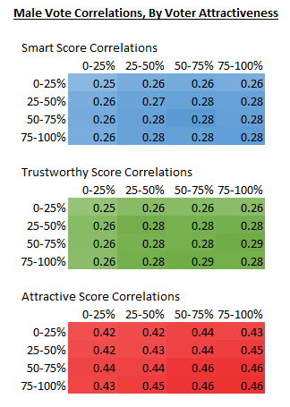 Male vote correlations by voter attractiveness