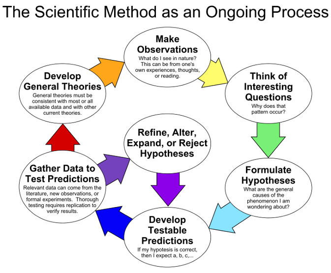 Scientific method - stay curious