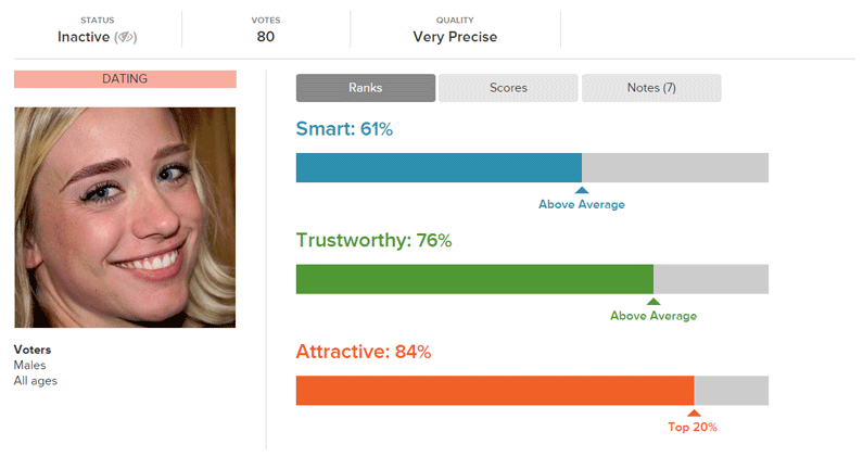 Thick, Full Cara Delevingne Eyebrows Attractiveness Ranking Against Other Online Dating Photos