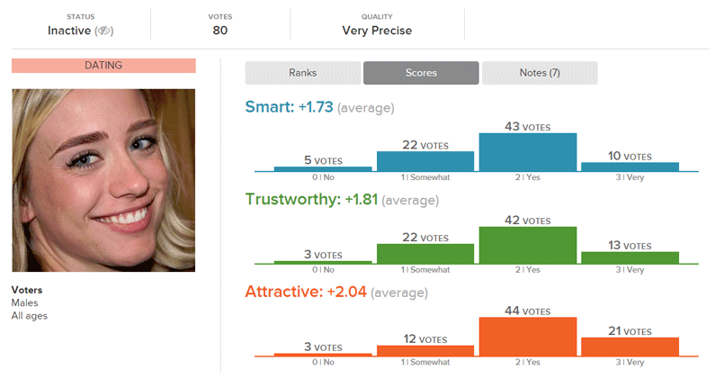 Thick, Full Cara Delevingne Eyebrows Attractiveness Scores from Male Online Daters